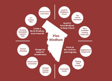 4 Big Things - Plan Windham